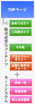 kousei_cart